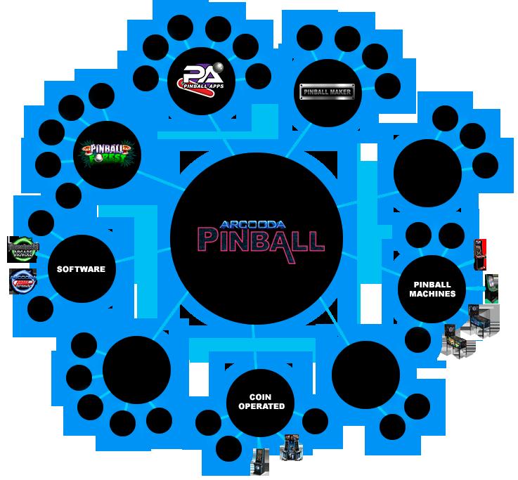 Arcooda Pinball